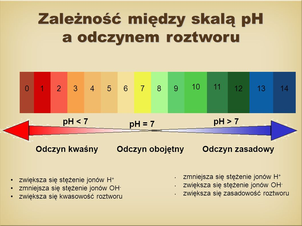 Zależność między skalą pH a odczynem roztworu Odczyn kwaśny Odczyn obojętnyOdczyn zasadowy pH < 7 pH = 7 pH > 7 zwiększa się stężenie jonów H + zmniej