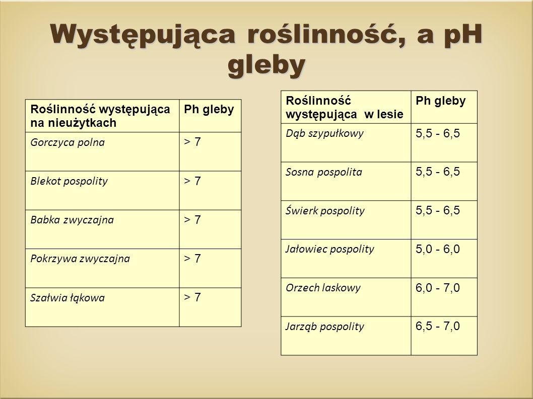 Roślinność występująca w lesie Ph gleby Dąb szypułkowy 5,5 - 6,5 Sosna pospolita 5,5 - 6,5 Świerk pospolity 5,5 - 6,5 Jałowiec pospolity 5,0 - 6,0 Orz