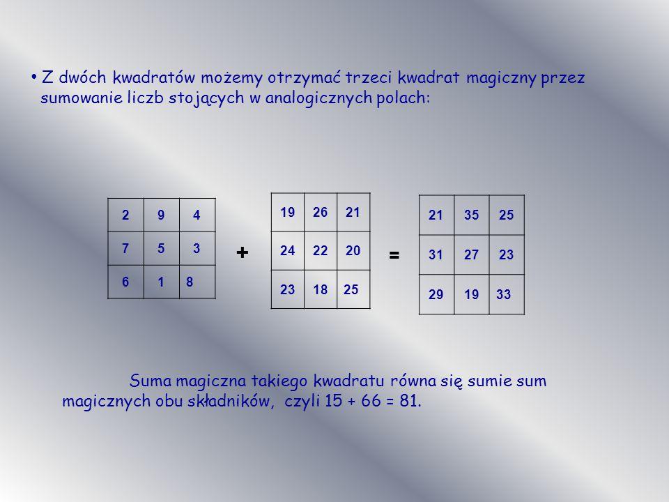 Z dwóch kwadratów możemy otrzymać trzeci kwadrat magiczny przez sumowanie liczb stojących w analogicznych polach: 294 753 618 192621 242220 231825 213525 312723 291933 Suma magiczna takiego kwadratu równa się sumie sum magicznych obu składników, czyli 15 + 66 = 81.
