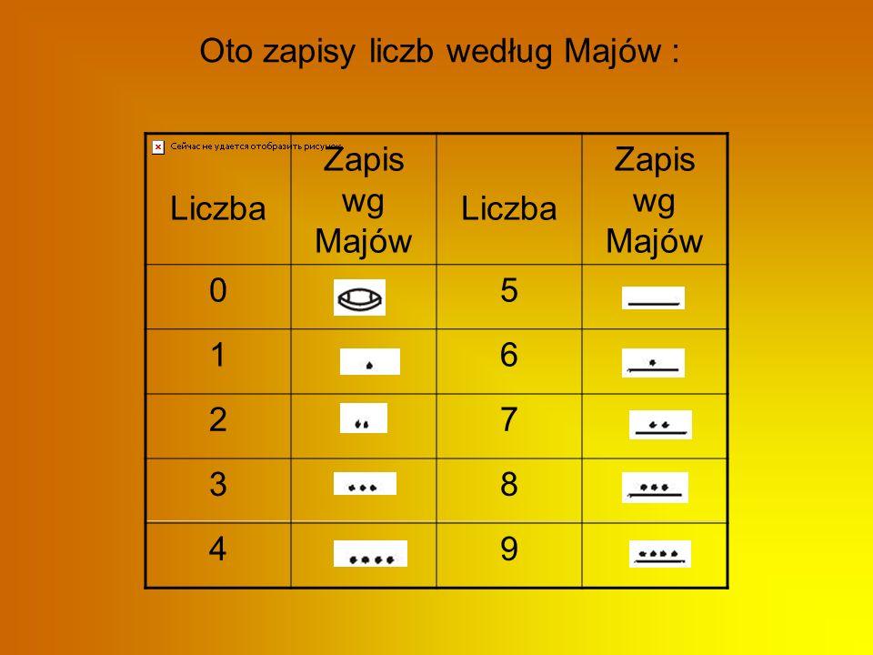 Majowie byli świetnymi matematykami. Posługiwali się liczbami rzędu miliardów.