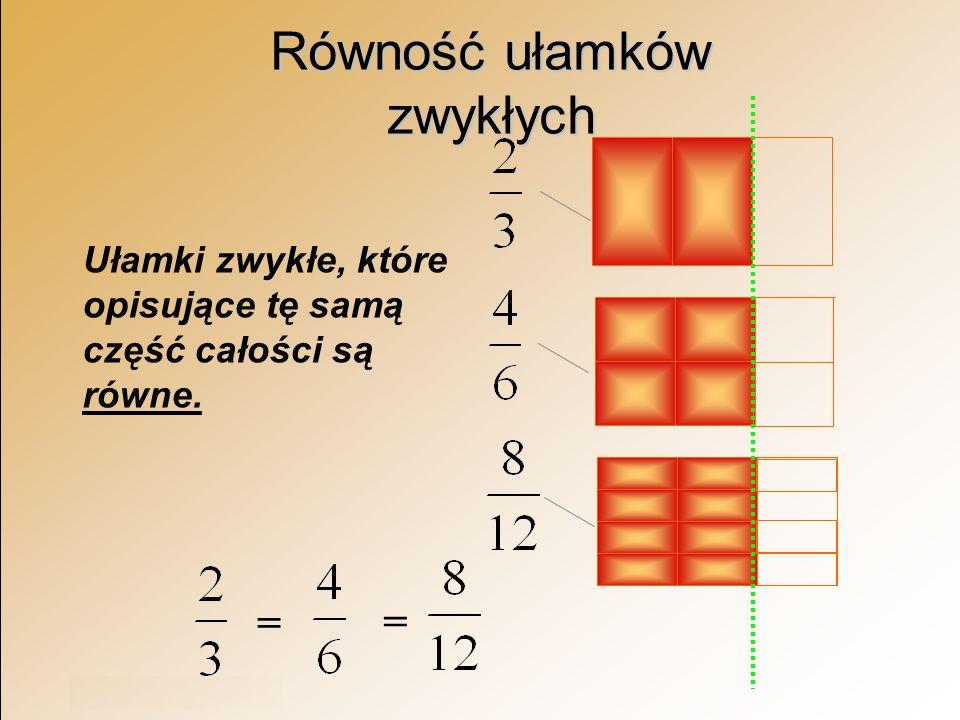 Rok szkolny 2003/2004 Równość ułamków zwykłych Ułamki zwykłe, które opisujące tę samą część całości są równe. = =