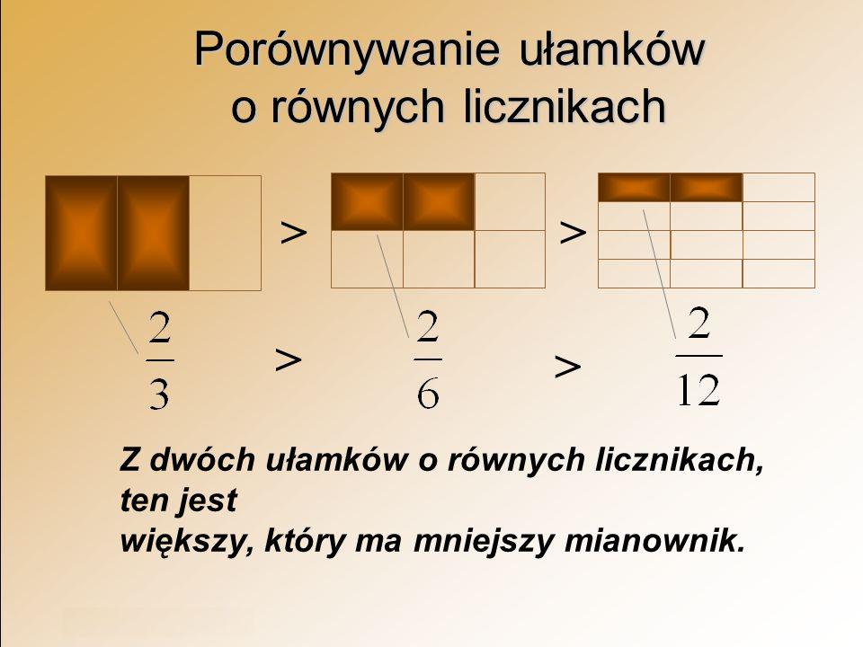 Rok szkolny 2003/2004 Porównywanie ułamków o równych licznikach Z dwóch ułamków o równych licznikach, ten jest większy, który ma mniejszy mianownik. >