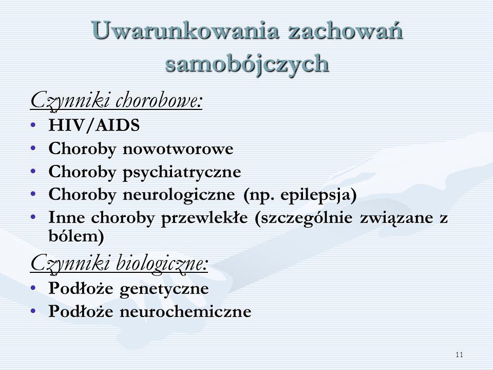 11 Uwarunkowania zachowań samobójczych Czynniki chorobowe: HIV/AIDSHIV/AIDS Choroby nowotworoweChoroby nowotworowe Choroby psychiatryczneChoroby psych