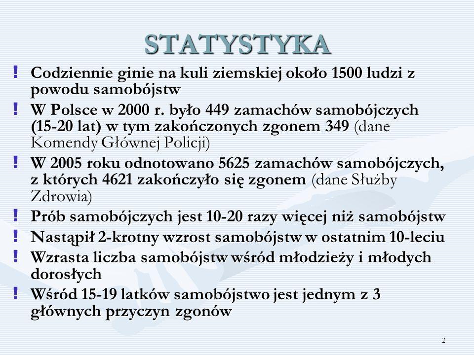 2 STATYSTYKA ! Codziennie ginie na kuli ziemskiej około 1500 ludzi z powodu samobójstw ! W Polsce w 2000 r. było 449 zamachów samobójczych (15-20 lat)