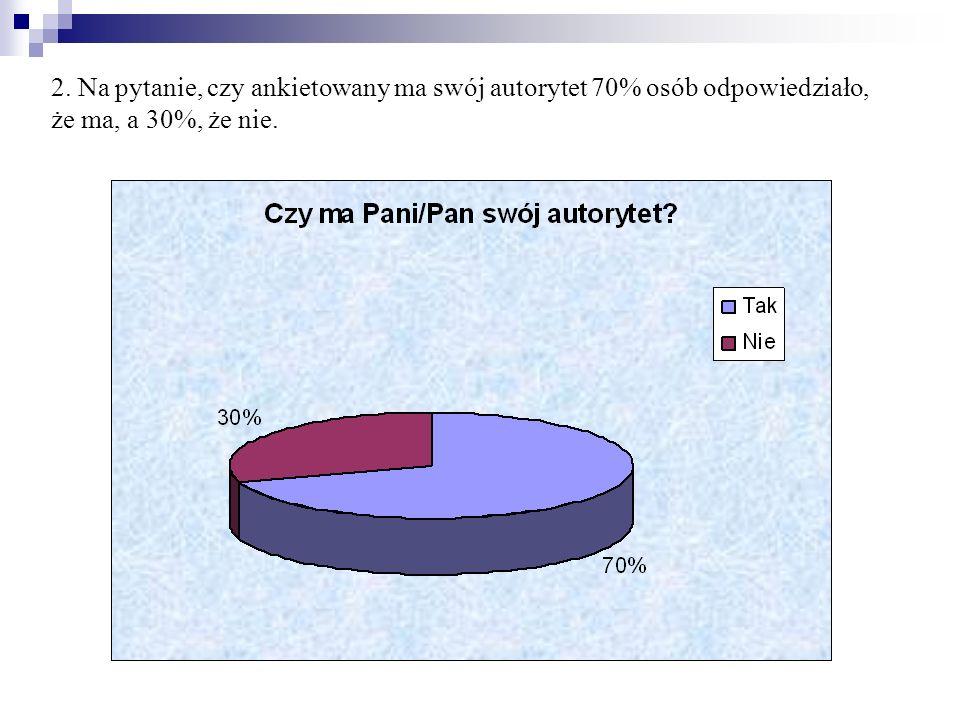 2. Na pytanie, czy ankietowany ma swój autorytet 70% osób odpowiedziało, że ma, a 30%, że nie.