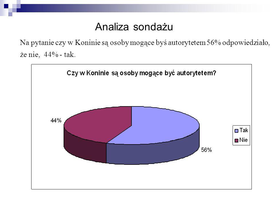 Na pytanie czy w Koninie są osoby mogące byś autorytetem 56% odpowiedziało, że nie, 44% - tak.