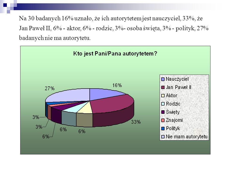 Na 30 badanych 16% uznało, że ich autorytetem jest nauczyciel, 33%, że Jan Paweł II, 6% - aktor, 6% - rodzic, 3%- osoba święta, 3% - polityk, 27% badanych nie ma autorytetu.