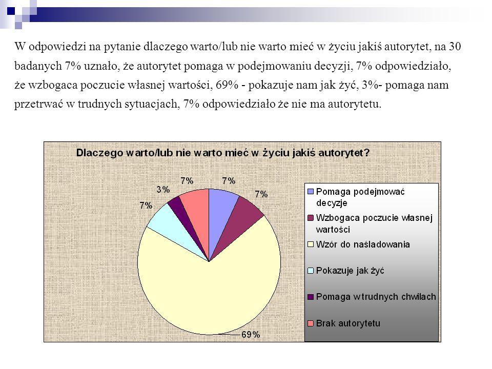 W odpowiedzi na pytanie dlaczego warto/lub nie warto mieć w życiu jakiś autorytet, na 30 badanych 7% uznało, że autorytet pomaga w podejmowaniu decyzji, 7% odpowiedziało, że wzbogaca poczucie własnej wartości, 69% - pokazuje nam jak żyć, 3%- pomaga nam przetrwać w trudnych sytuacjach, 7% odpowiedziało że nie ma autorytetu.