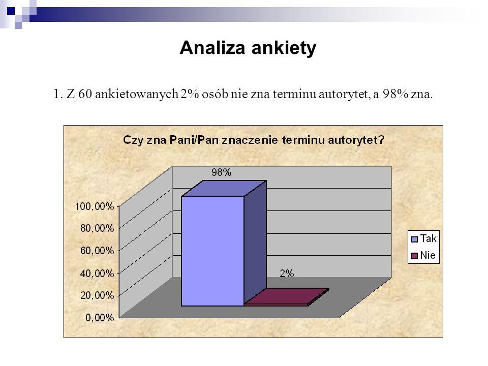 Analiza ankiety 1. Z 60 ankietowanych 2% osób nie zna terminu autorytet, a 98% zna.