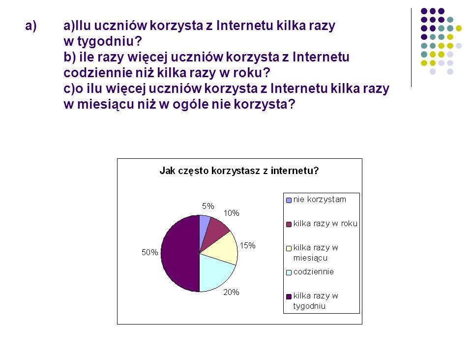 a)a)Ilu uczniów korzysta z Internetu kilka razy w tygodniu? b) ile razy więcej uczniów korzysta z Internetu codziennie niż kilka razy w roku? c)o ilu
