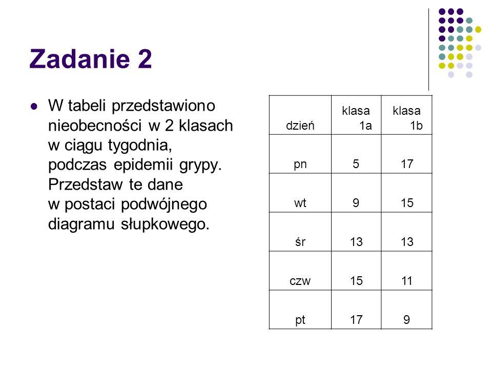 Zadanie 2 W tabeli przedstawiono nieobecności w 2 klasach w ciągu tygodnia, podczas epidemii grypy. Przedstaw te dane w postaci podwójnego diagramu sł