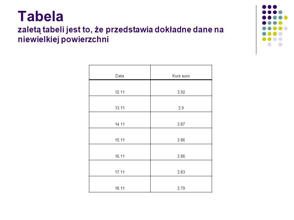 Tabela zaletą tabeli jest to, że przedstawia dokładne dane na niewielkiej powierzchni DataKurs euro 12.113,92 13.113,9 14.113,87 15.113,86 16.113,86 1