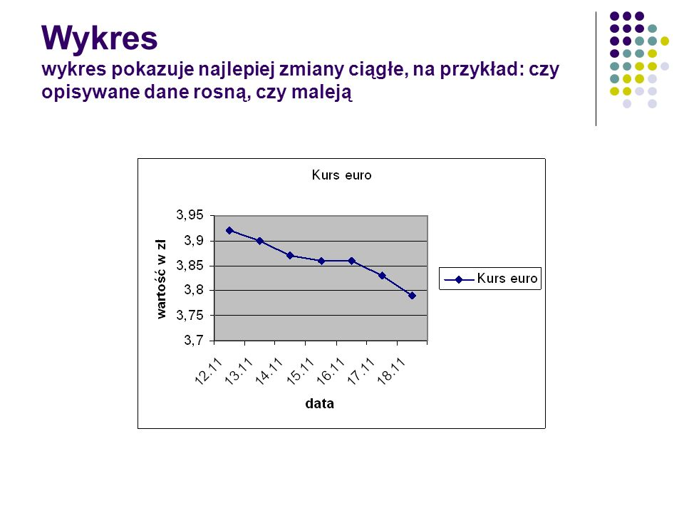 Na podstawie tego wykresu odpowiedz na pytania: A) która klasa została wcześniej zarażona grypą.