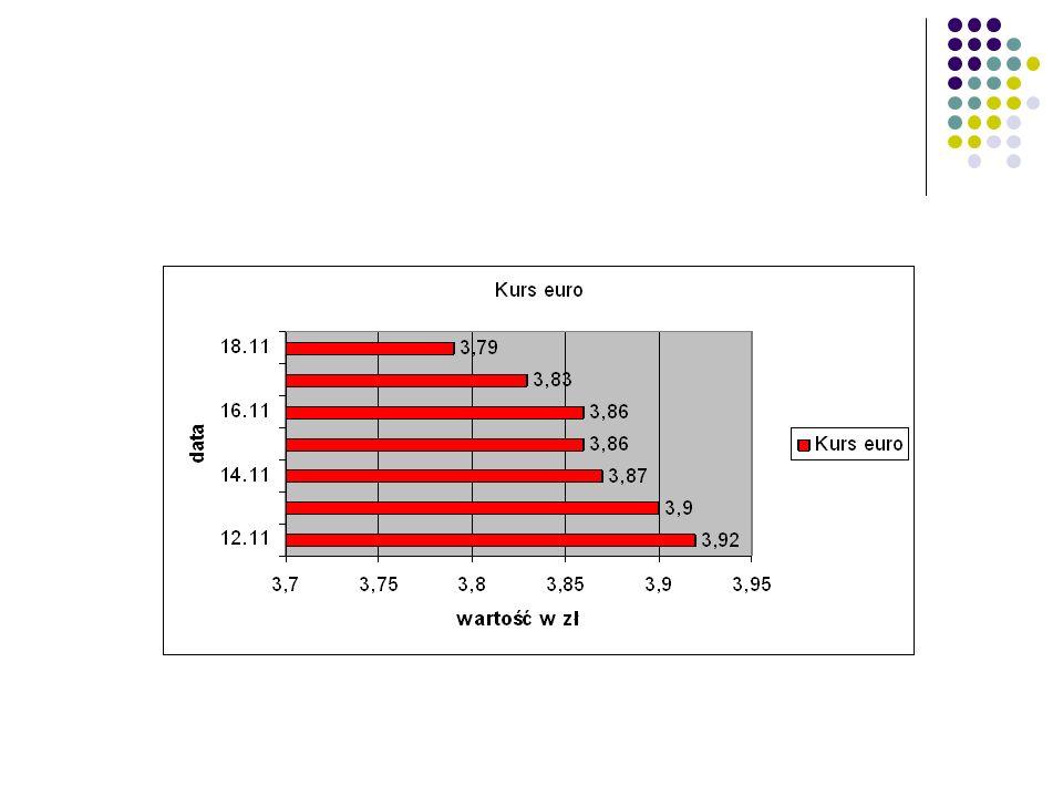 Diagram kołowy - procentowy ocenailość 11 24 37 411 55 62