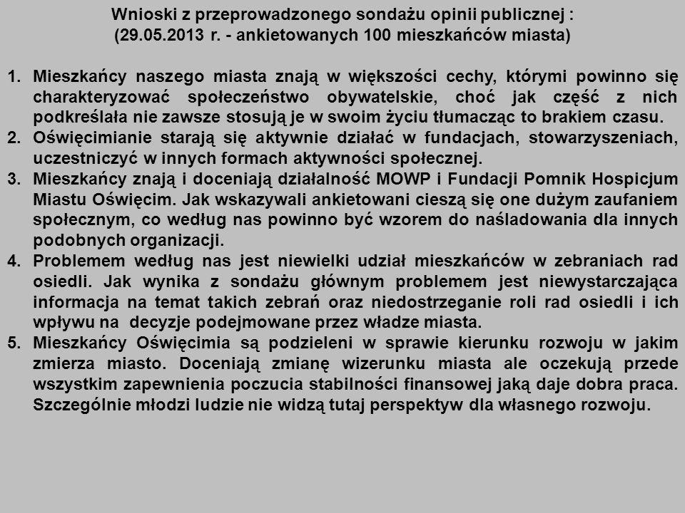 Wnioski z przeprowadzonego sondażu opinii publicznej : (29.05.2013 r. - ankietowanych 100 mieszkańców miasta) 1.Mieszkańcy naszego miasta znają w więk