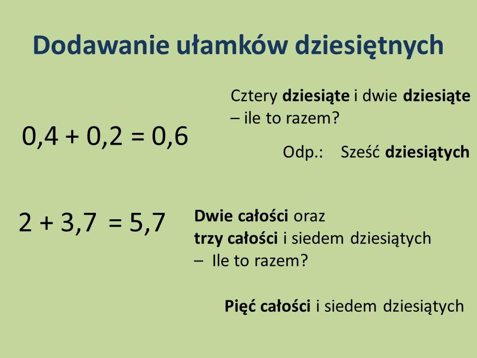 Dodawanie ułamków dziesiętnych 0,4 + 0,2 Cztery dziesiąte i dwie dziesiąte – ile to razem? Odp.: Sześć dziesiątych = 0,6 2 + 3,7 Dwie całości oraz trz