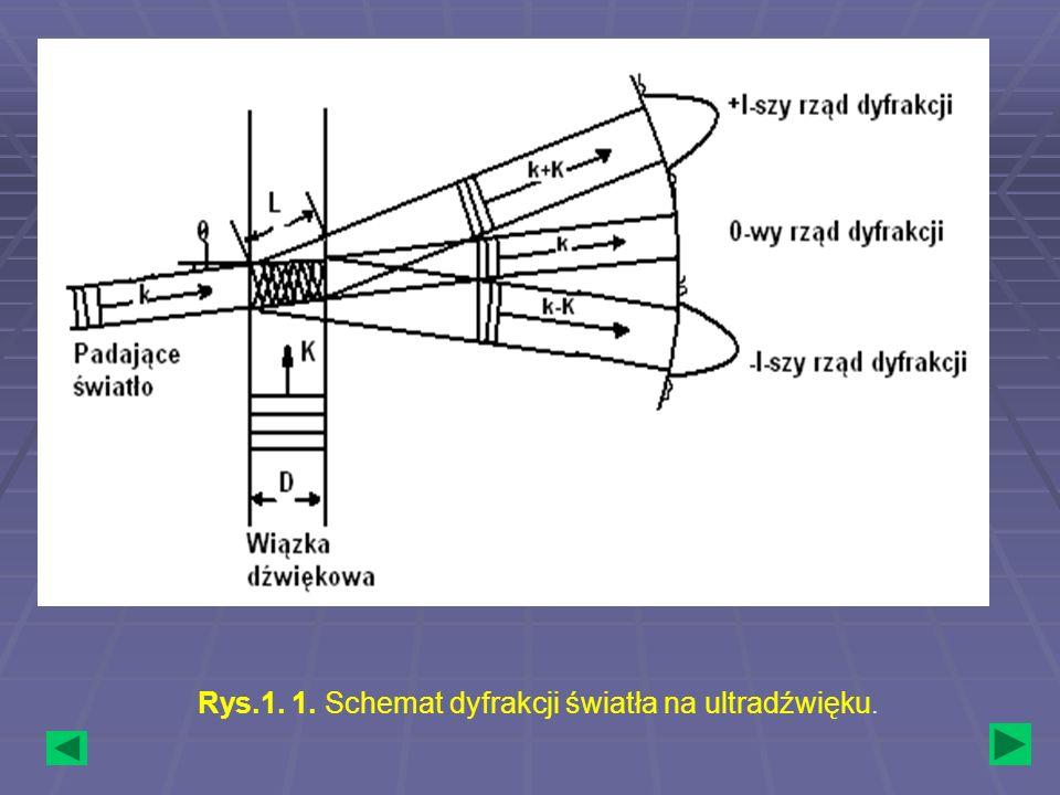 Rys.1.2 Schemat obserwacji dyfrakcji światła na fali ultradźwiękowej.
