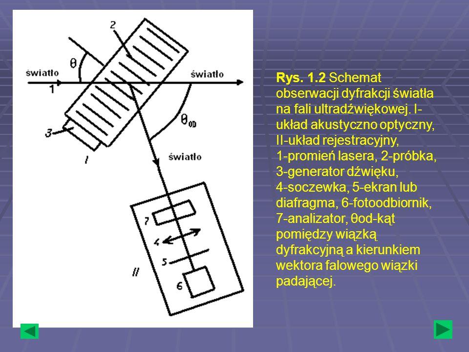 Rys. 1.2 Schemat obserwacji dyfrakcji światła na fali ultradźwiękowej. I- układ akustyczno optyczny, II-układ rejestracyjny, 1-promień lasera, 2-próbk