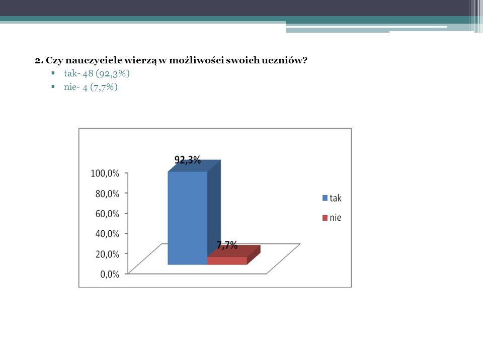 2. Czy nauczyciele wierzą w możliwości swoich uczniów tak- 48 (92,3%) nie- 4 (7,7%)