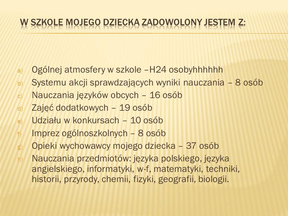 a) Ogólnej atmosfery w szkole –H24 osobyhhhhhh b) Systemu akcji sprawdzających wyniki nauczania – 8 osób c) Nauczania języków obcych – 16 osób d) Zajęć dodatkowych – 19 osób e) Udziału w konkursach – 10 osób f) Imprez ogólnoszkolnych – 8 osób g) Opieki wychowawcy mojego dziecka – 37 osób h) Nauczania przedmiotów: języka polskiego, języka angielskiego, informatyki, w-f, matematyki, techniki, historii, przyrody, chemii, fizyki, geografii, biologii.