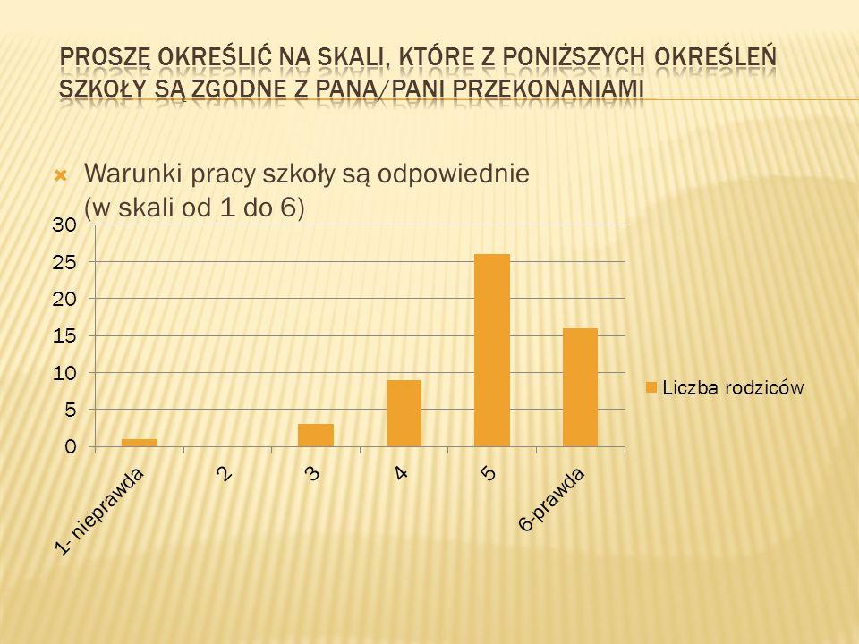 Warunki pracy szkoły są odpowiednie (w skali od 1 do 6)