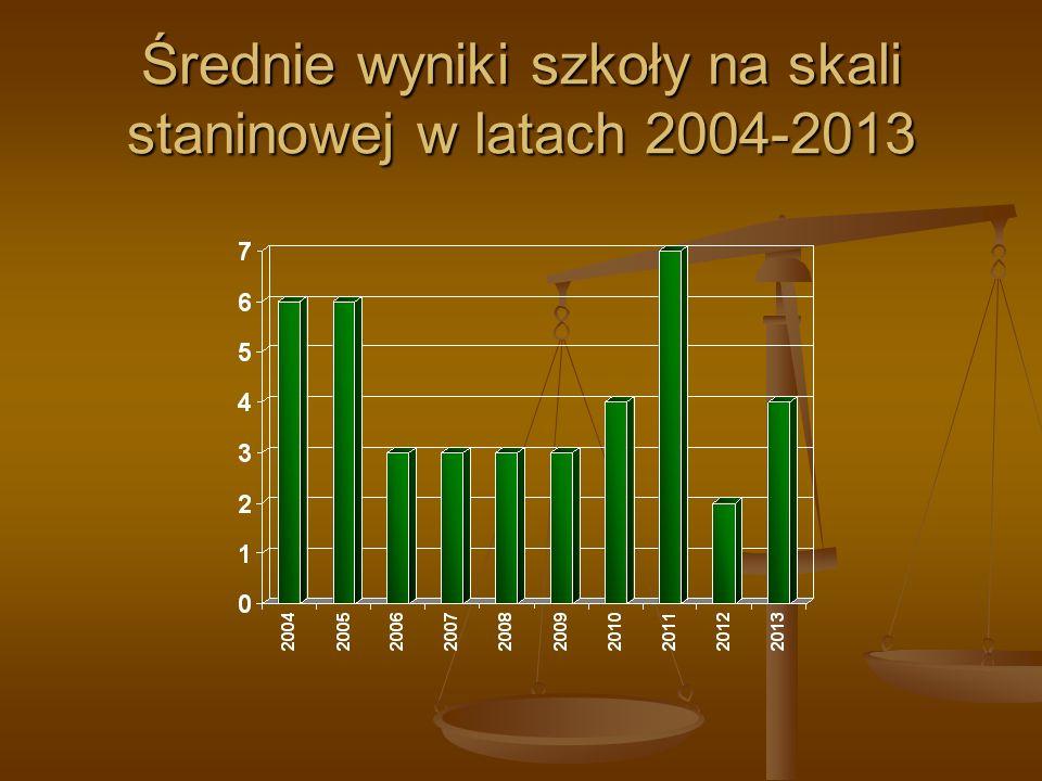 Średnie wyniki szkoły na skali staninowej w latach 2004-2013