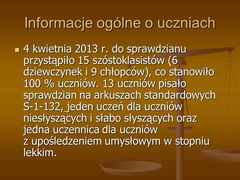 Informacje ogólne o uczniach 4 kwietnia 2013 r. do sprawdzianu przystąpiło 15 szóstoklasistów (6 dziewczynek i 9 chłopców), co stanowiło 100 % uczniów