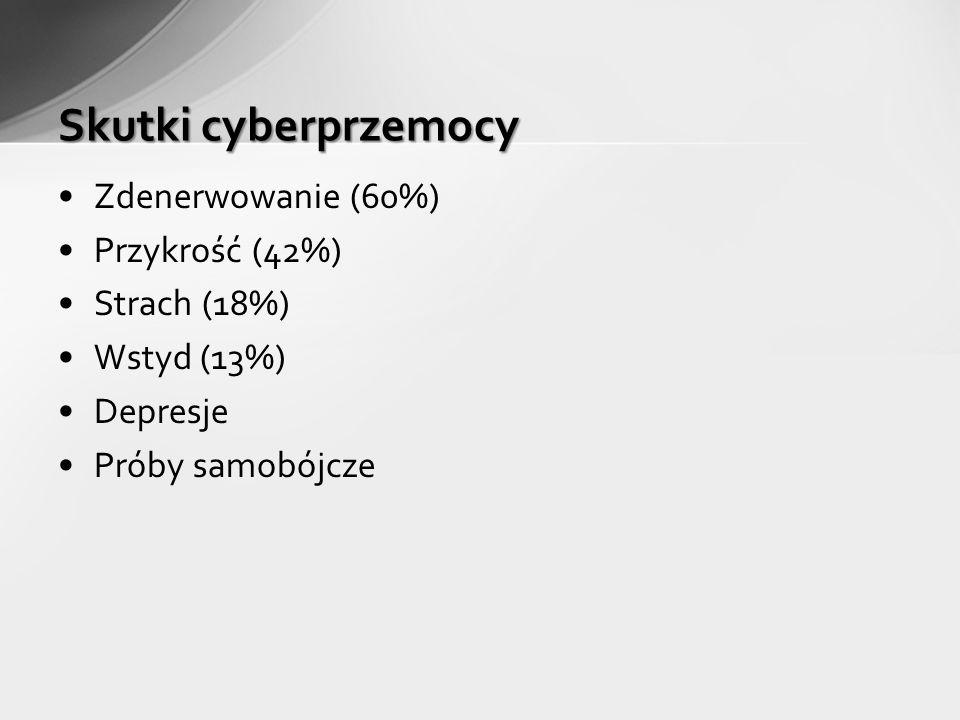 Zdenerwowanie (60%) Przykrość (42%) Strach (18%) Wstyd (13%) Depresje Próby samobójcze Skutki cyberprzemocy