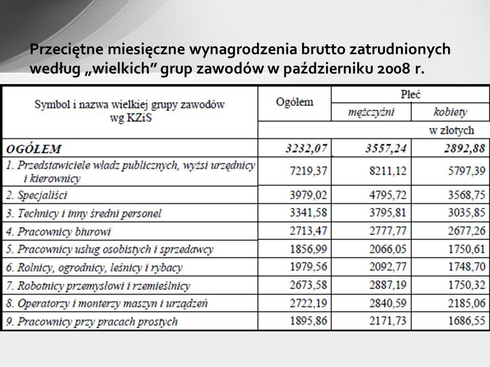 Przeciętne miesięczne wynagrodzenia brutto zatrudnionych według wielkich grup zawodów w październiku 2008 r.