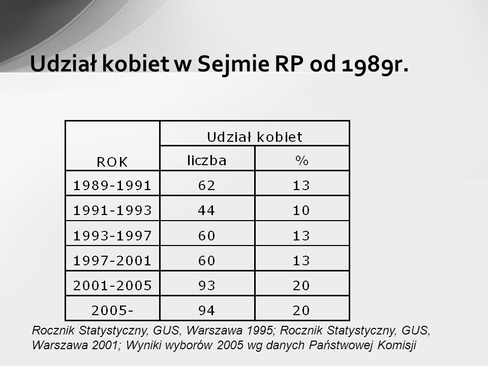 Udział kobiet w Sejmie RP od 1989r. Rocznik Statystyczny, GUS, Warszawa 1995; Rocznik Statystyczny, GUS, Warszawa 2001; Wyniki wyborów 2005 wg danych
