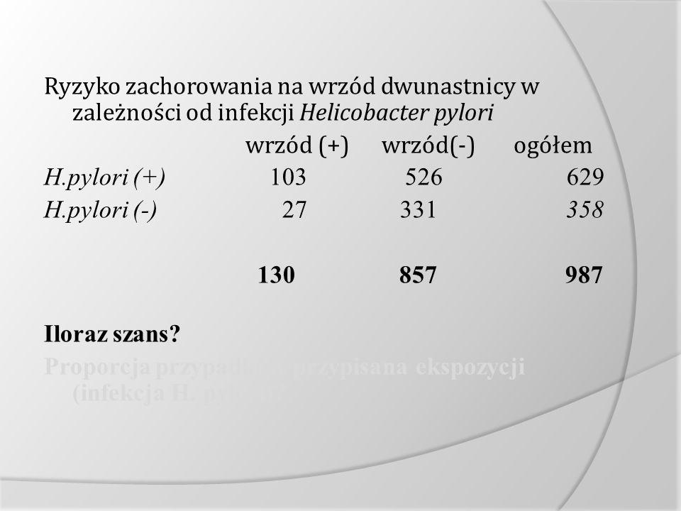 Ryzyko zachorowania na wrzód dwunastnicy w zależności od infekcji Helicobacter pylori wrzód (+)wrzód(-) ogółem H.pylori (+) 103 526 629 H.pylori (-) 2