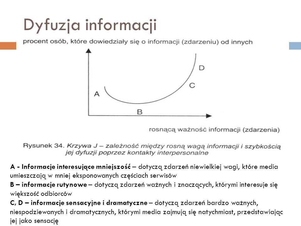 Dyfuzja informacji A - Informacje interesujące mniejszość – dotyczą zdarzeń niewielkiej wagi, które media umieszczają w mniej eksponowanych częściach