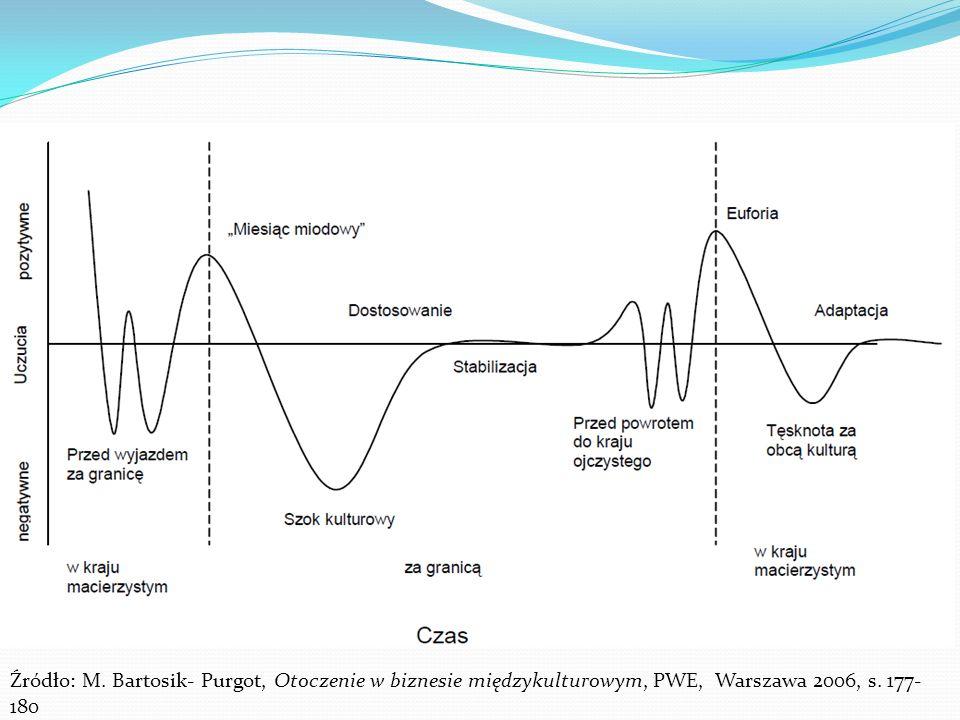 Fazy aklimatyzacji kulturowej Źródło: M. Bartosik- Purgot, Otoczenie w biznesie międzykulturowym, PWE, Warszawa 2006, s. 177- 180