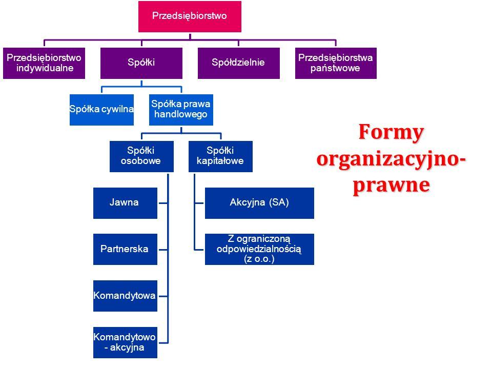 Formy organizacyjno- prawne Przedsiębiorstwo indywidualne Spółki Spółka cywilna Spółka prawa handlowego Spółki osobowe Jawna Partnerska Komandytowa Ko