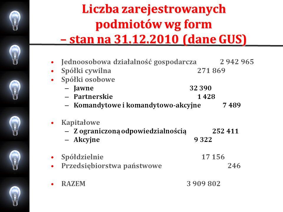 Liczba zarejestrowanych podmiotów wg form – stan na 31.12.2010 (dane GUS) Jednoosobowa działalność gospodarcza 2 942 965 Spółki cywilna 271 869 Spółki