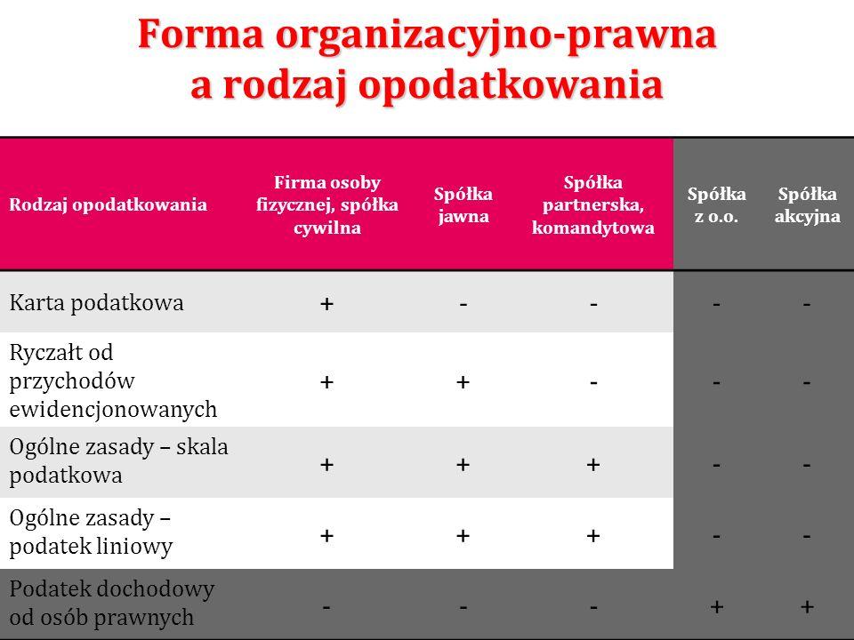 Forma organizacyjno-prawna a rodzaj opodatkowania 57 Rodzaj opodatkowania Firma osoby fizycznej, spółka cywilna Spółka jawna Spółka partnerska, komand