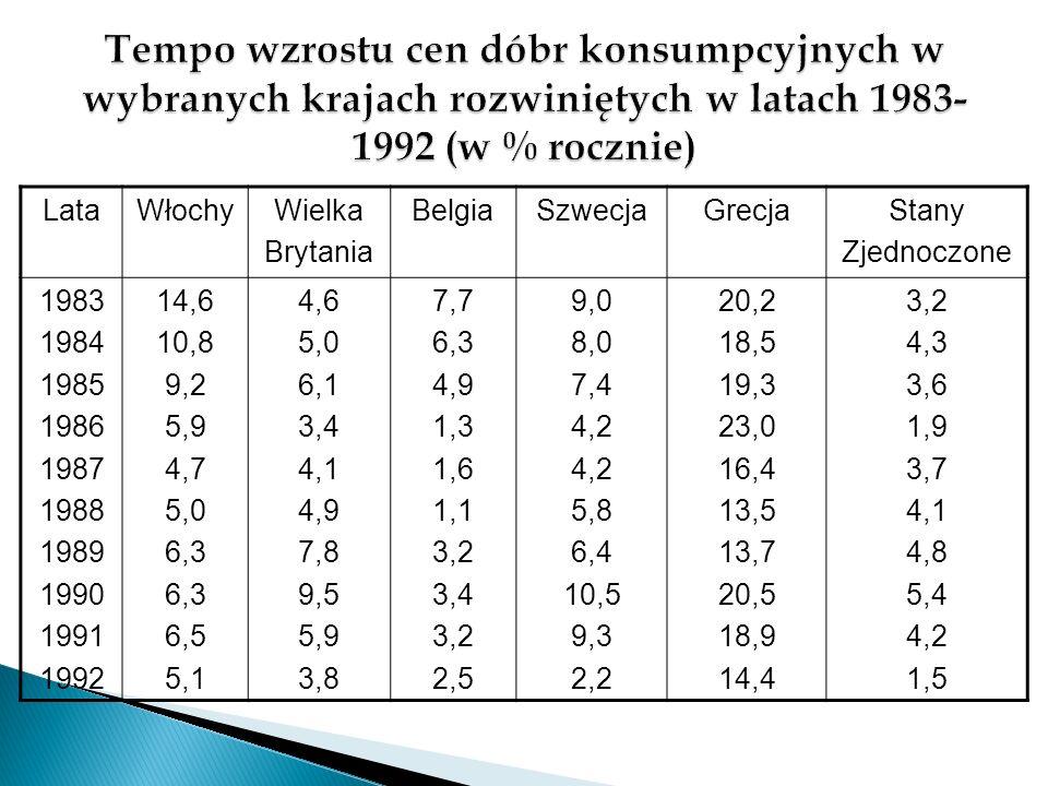 o Ze względu na tempo wyróżniamy następujące typy inflacji: pełzająca – wskaźnik cen nie przekracza 5% rocznie; umiarkowana – wskaźnik cen oscyluje w granicach 5- 10% rocznie; galopująca – wskaźnik cen waha się w granicach 10- 50% rocznie; hiperinflacja – ceny rosną w tempie przekraczającym 150% rocznie.