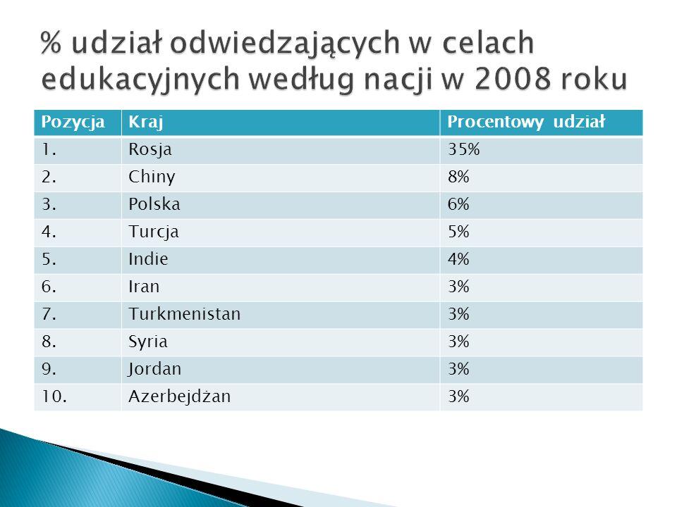 PozycjaKrajProcentowy udział 1.1.Rosja35% 2.Chiny8% 3.Polska6% 4.Turcja5% 5.Indie4% 6.Iran3% 7.Turkmenistan3% 8.Syria3% 9.Jordan3% 10.Azerbejdżan3%