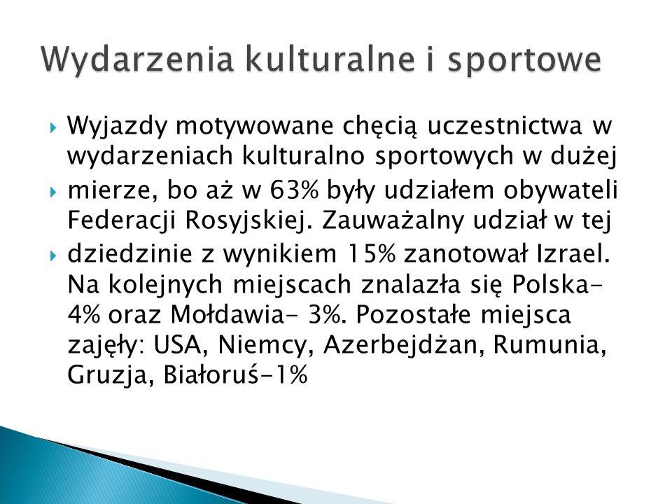 Wyjazdy motywowane chęcią uczestnictwa w wydarzeniach kulturalno sportowych w dużej mierze, bo aż w 63% były udziałem obywateli Federacji Rosyjskiej.