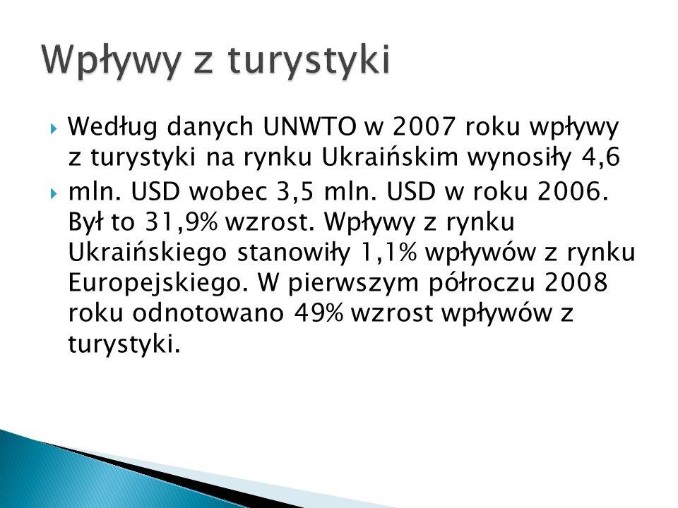Według danych UNWTO w 2007 roku wpływy z turystyki na rynku Ukraińskim wynosiły 4,6 mln.