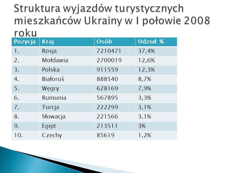 PozycjaKrajOsóbUdział % 1.Rosja721047137,4% 2.Mołdawia270001912,6% 3.Polska91155912,3% 4.Białoruś8885408,7% 5.Węgry6281697,9% 6.Rumunia5678953,3% 7.Turcja2222993,1% 8.Słowacja2215663,1% 9.Egipt2135113% 10.Czechy856191,2%