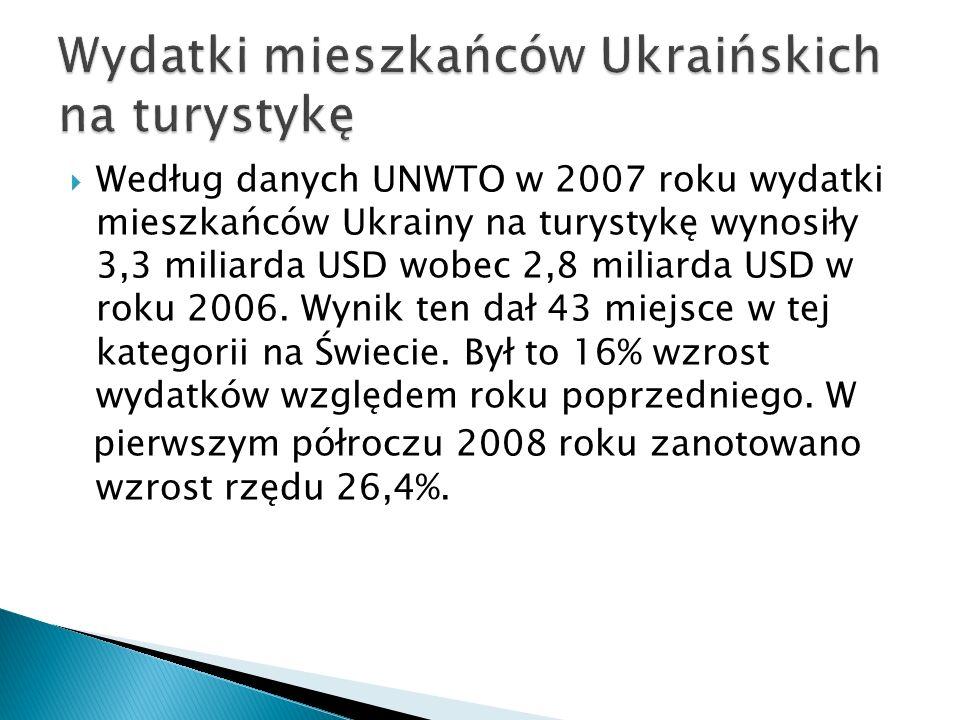 Według danych UNWTO w 2007 roku wydatki mieszkańców Ukrainy na turystykę wynosiły 3,3 miliarda USD wobec 2,8 miliarda USD w roku 2006.