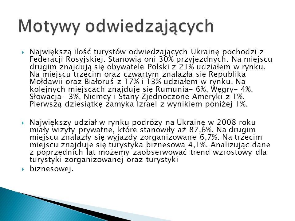 PozycjaKrajProcentowy udział 1.Rosja30% 2.Polska21% 3.Moldowa17% 4.Białoruś13% 5.Romunia6% 6.Węgry4% 7.Słowacja3% 8.