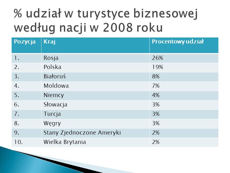 Głównym celem przyjazdów do Polski turystów z Rosji, Białorusi i Ukrainy w 2007 roku były zakupy.