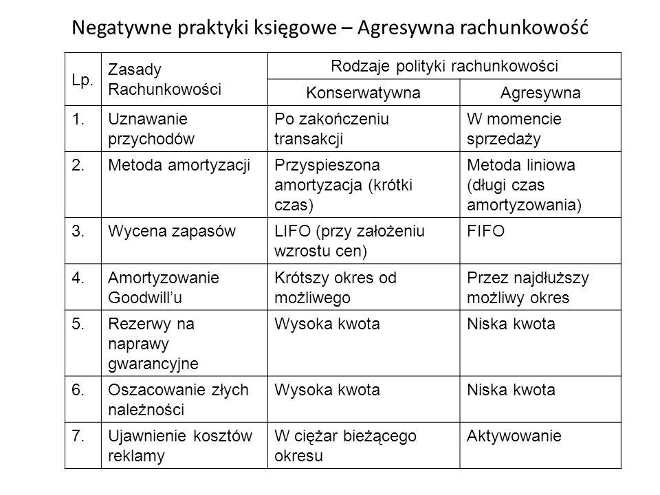 Negatywne praktyki księgowe – Agresywna rachunkowość Lp. Zasady Rachunkowości Rodzaje polityki rachunkowości KonserwatywnaAgresywna 1.Uznawanie przych