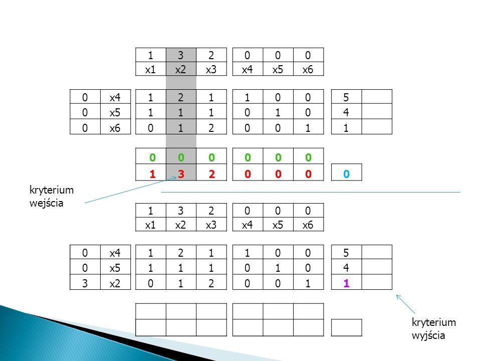 Wskaźniki optymalności pozwalają określić czy dane rozwiązanie jest optymalne. Przy maksymalizacji funkcji celu – jeśli wszystkie wskaźniki są niedoda