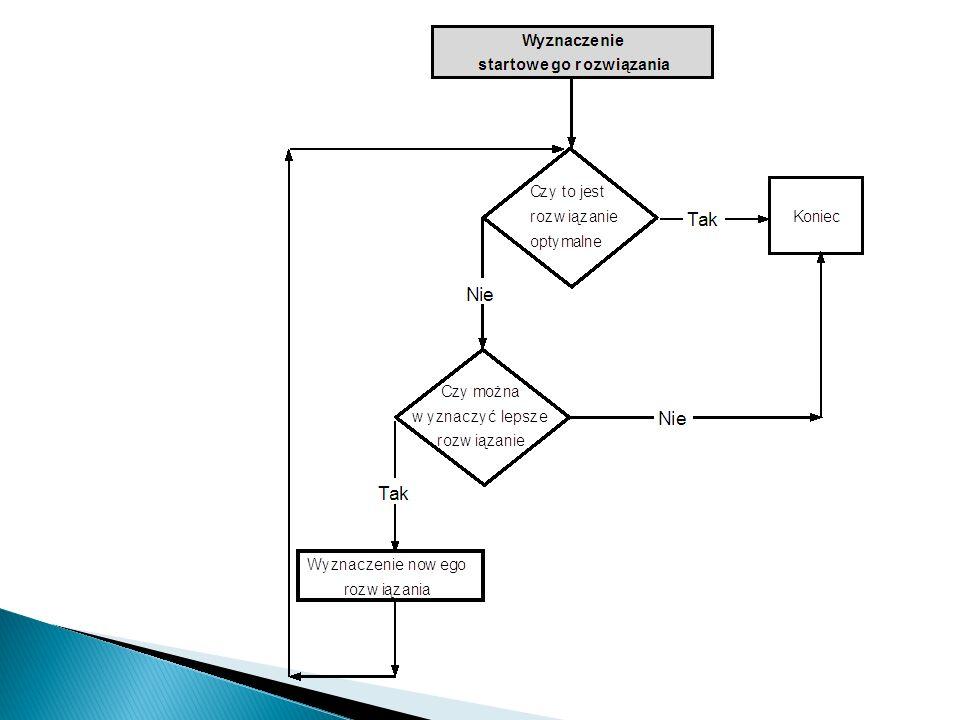 Metoda simpleks została opracowana ok. 40 lat temu przez G.B.Dantziga. Polega ona na poszukiwaniu rozwiązań wśród wierzchołków ZRD prowadzonym w uporz