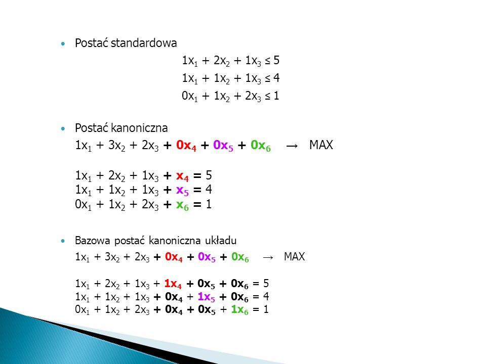 Krok 1. Zapisanie modelu w postaci standardowej 1x 1 + 2x 2 + 1x 3 5 1x 1 + 1x 2 + 1x 3 4 0x 1 + 1x 2 + 2x 3 1 Ograniczenia: x 1 0, x 2 0, x 3 0 Krok
