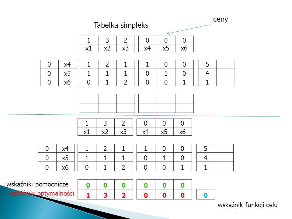 Postać standardowa 1x 1 + 2x 2 + 1x 3 5 1x 1 + 1x 2 + 1x 3 4 0x 1 + 1x 2 + 2x 3 1 Postać kanoniczna 1x 1 + 3x 2 + 2x 3 + 0x 4 + 0x 5 + 0x 6 MAX 1x 1 +