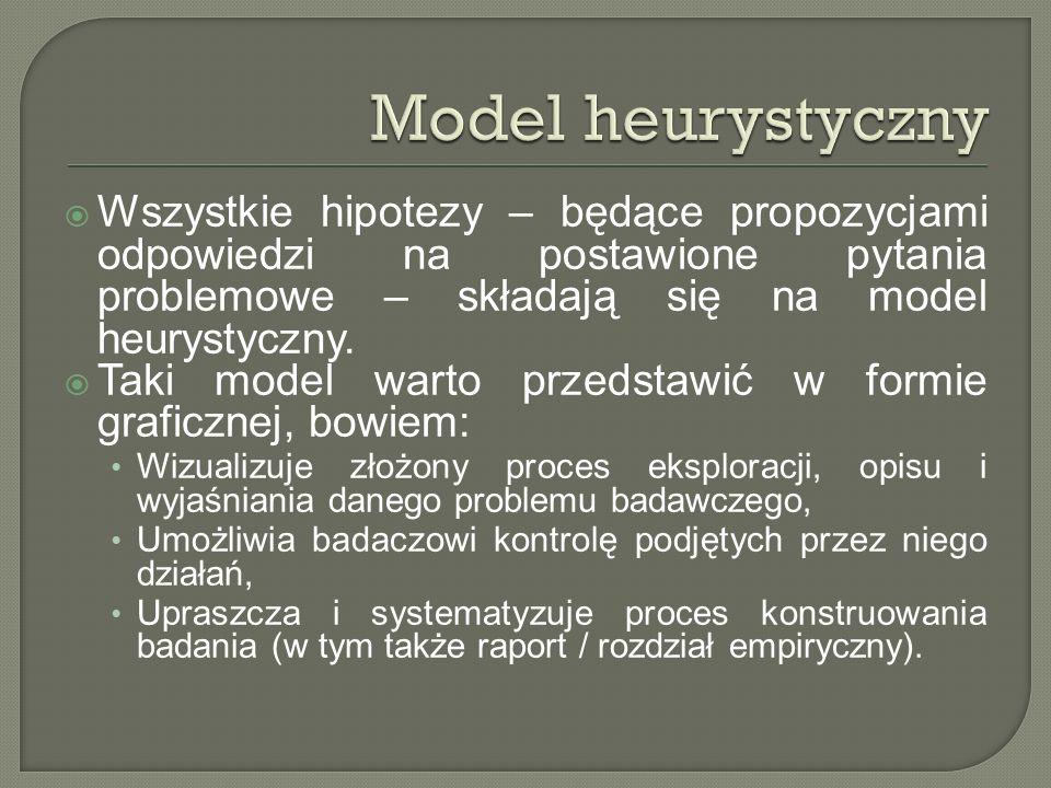 Wszystkie hipotezy – będące propozycjami odpowiedzi na postawione pytania problemowe – składają się na model heurystyczny. Taki model warto przedstawi